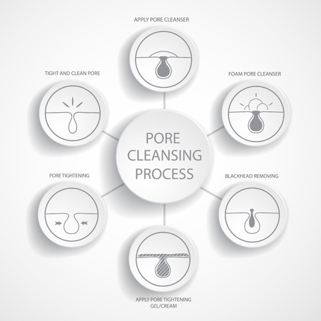 oily: Blackheads removing and pore cleansing symbols set.Empty cycle diagram.