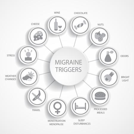 menopause: Migraine triggers.