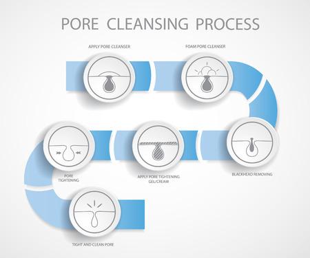 pimple: Blackheads removing and pore cleansing symbols set.