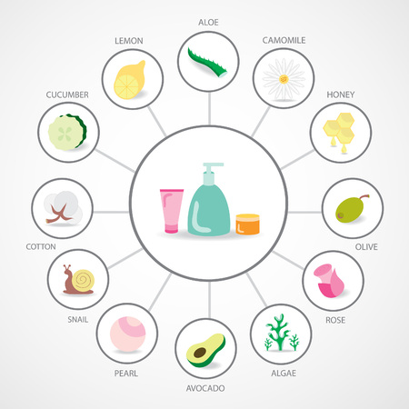 Natural cosmetics ingredients and extracts.