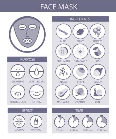 顔のマスクのインフォ グラフィック。