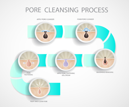 Pore cleansing process.Blackheads removing and pore cleansing symbols set.