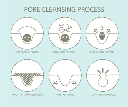 Pore cleansing process. Ilustrace