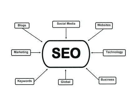 keywords link: Flow chart illustrating search engine optimization