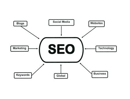 keywords link: Flow chart illustrating search engine optimization