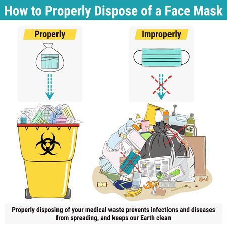 How to properly dispose of a face mask and medical waste. Preventive gear against coronavirus and flu. Disposal of medical waste infographic. Hazardous pollution. Hand drawn vector illustration.