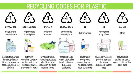 Recycling codes for plastic: PET, HDPE, PVC, LDPE, PP, PS. Sorting garbage, segregation and recycling infographics. Waste management. Hand drawn vector illustration.