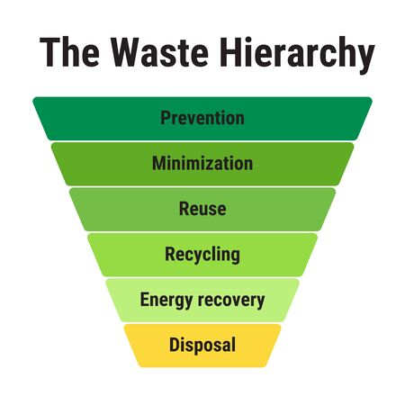 The waste hierarchy. Prevention, minimization, reuse, recycling, energy recovery, disposal. Waste management.