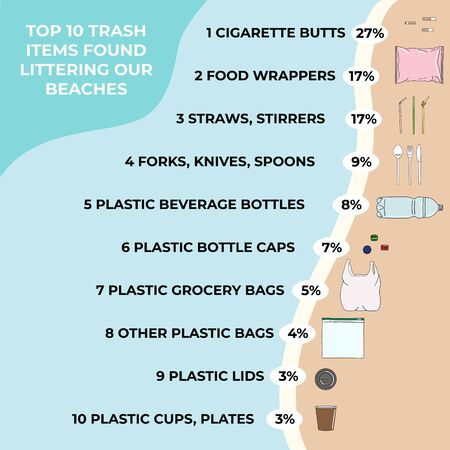 Trash items found littering on a beach. Marine, Ocean, coastal pollution. Waste infographic. Global environmental problems. Save the ocean concept. Hand drawn vector illustration. Illustration