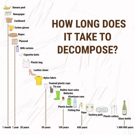 Decomposition rates for marine debris. How long does it take to decompose. Marine, Ocean, coastal pollution. Waste infographic. Global environmental problems. Hand drawn vector illustration. Illustration
