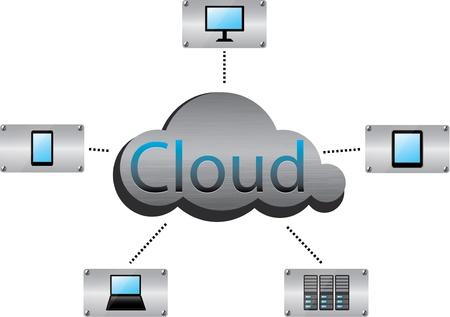overdracht: Geborsteld metaal cloud computing concept van geïllustreerd met mobiele, desktop-en opslag product iconen Stock Illustratie