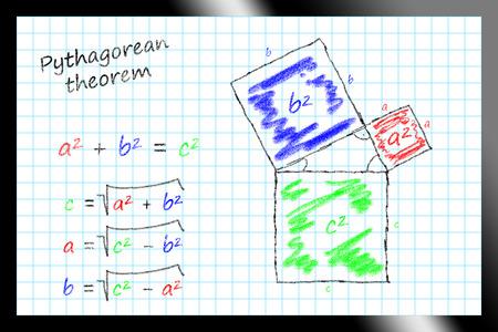 theorem: Formulas and geometric representation Stock Photo