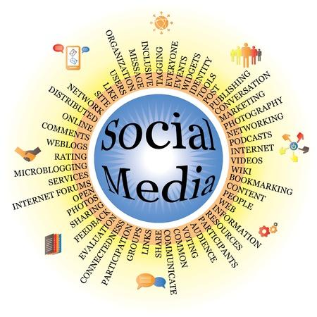Componentes de los medios sociales aparece como una rueda con iconos. Ilustración de vector