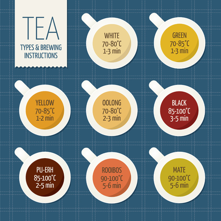 oolong: Tea varieties and brewing instructions. Steeping time and temperature. Types of tea in cups. Infographic poster Stock Photo