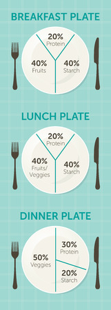 whole body: Healthy eating plate diagram. Breakfast, lunch and dinner