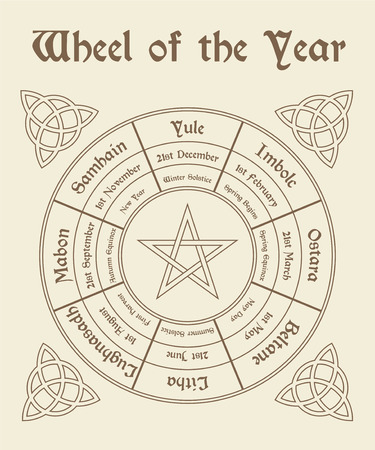 Wheel of the year poster. Wiccan calendar. Vector illustration