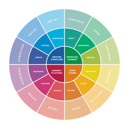 12 major personality archetypes diagram. Vector illustration