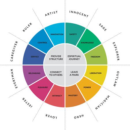 12 grote persoonlijkheid archetypes diagram. Vector illustratie