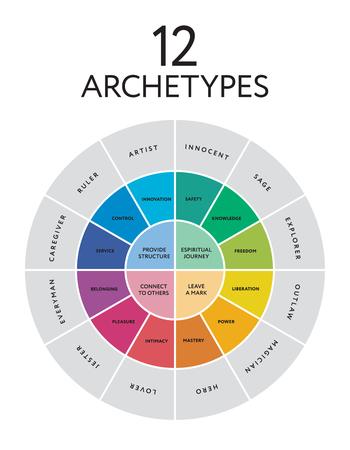 12 主要な性格のアーキタイプの図。ベクトル図