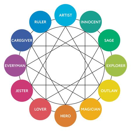 Diagramm mit 12 Hauptpersönlichkeitsarchetypen. Vektor-illustration Standard-Bild - 82433048