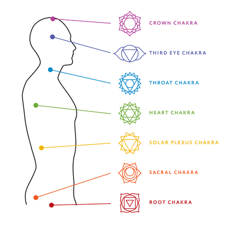 Chakra system of human body chart. Stock Illustratie