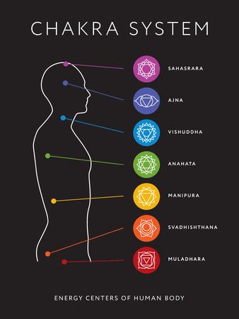 Chakra system of human body chart. Illustration