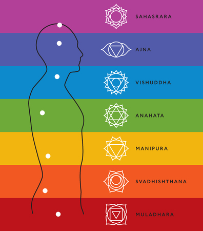 sahasrara: Chakra system of human body chart. Illustration