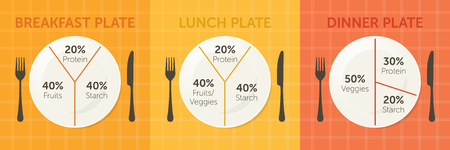 Healthy eating plate diagram. Breakfast, lunch and dinner
