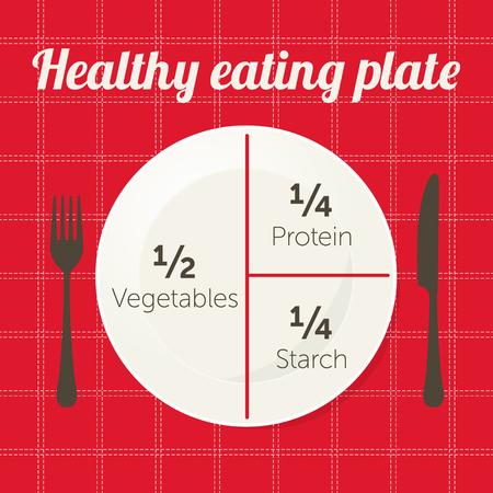 健康的な食べ物プレート図。