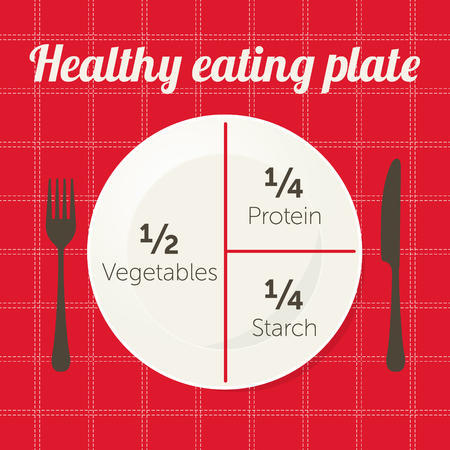 Healthy eating plate diagram.