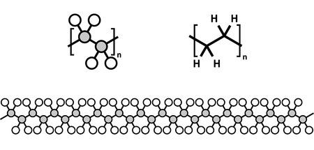 monomer: Polyethylene (PE, polythene, polyethene) plastic, chemical structure. Multiple representations. Illustration