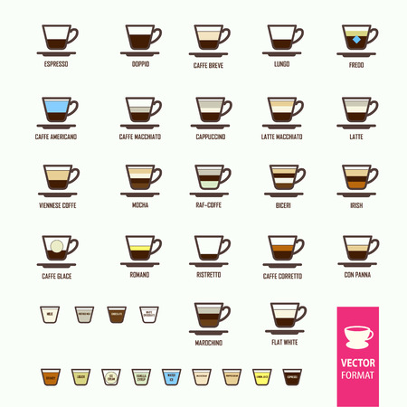 Information poster on the theme of different varieties of coffee drinks. Icons set.