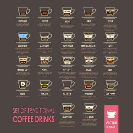 Informatie poster op het thema van verschillende soorten koffie dranken met recepten. Iconen set. Stock Illustratie