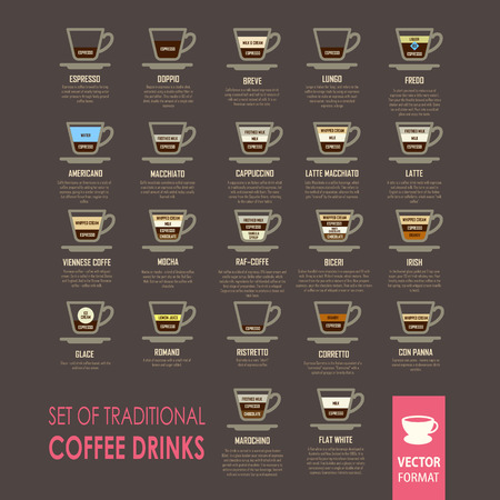 vigor: Information poster on the theme of different varieties of coffee drinks with recipes. Icons set.