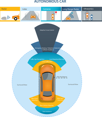 Automobile sensors use in self-driving cars:camera data with pictures Radar and LIDAR
