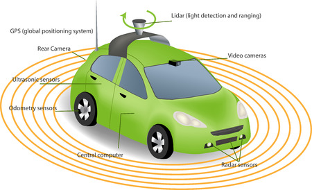 Automobile sensors use in self-driving cars:camera data with pictures Radar and LIDAR  Autonomous Driverless Car Reklamní fotografie - 55083605