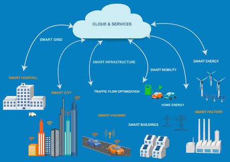 Smart Grid concept Industrial and smart grid devices in a connected network. Renewable Energy and Smart Grid TechnologyModern city design with  future technology for living. Vettoriali