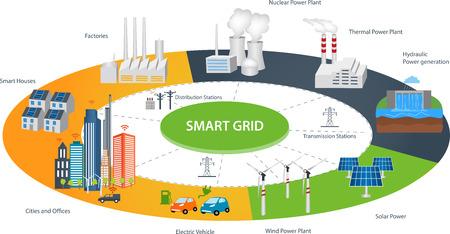 Koncepcja inteligentnych sieci grid w inteligentne urządzenia podłączonego siecią przemysłowo. Energia odnawialna i Smart Grid Technologia Inteligentna konstrukcja miasto z technologii przyszłości dla życia. Ilustracje wektorowe