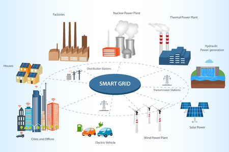 Smart Grid concept Industrial and smart grid devices in a connected network. Renewable Energy and Smart Grid Technology Smart city design with  future technology for living. Çizim