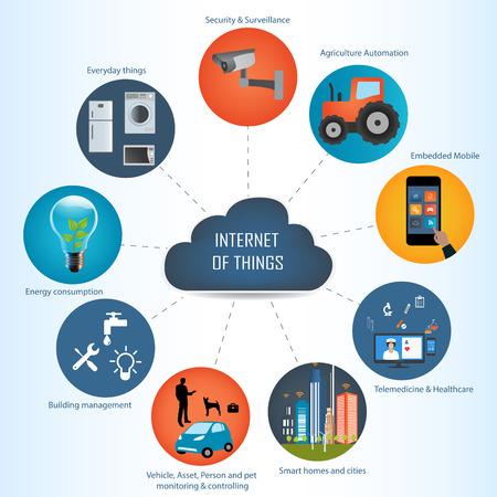 Het internet van de dingen concept en de cloud computing-technologie Internet netwerkconcept. Internet van de dingen wolk met apps.Cloud computing-technologie device.Cloud Apps