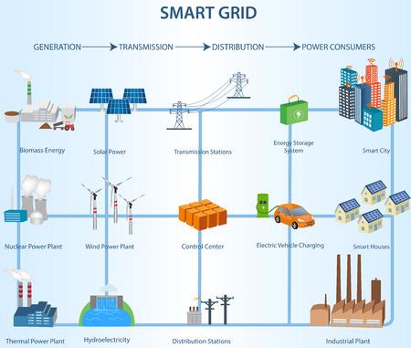 concepto de red inteligente industrial y dispositivos de red inteligente en una red conectada. Energía Renovable y la Red Inteligente Technology.Transmission y Distribución Estructura de red inteligente dentro de la Industria de la Energía