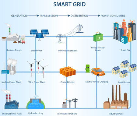 Smart Grid concept Industrial and smart grid devices in a connected network. Renewable Energy and Smart Grid Technology.Transmission and Distribution Smart Grid Structure within the Power Industry