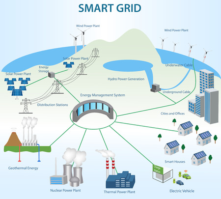 industry: Smart Grid concept Industrial and smart grid devices in a connected network. Renewable Energy and Smart Grid Technology.Transmission and Distribution Smart Grid Structure within the Power Industry