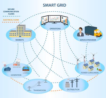 スマート グリッドの概念産業と接続ネットワーク内のスマート グリッドのデバイス。スマート グリッドの概念モデル。