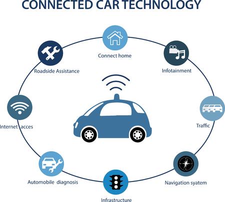 インテリジェント制御車は、アプリの世界に接続されています。車-車情報の共有、インフラストラクチャに車、クラウド、コンピューターまたはス