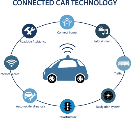 controlled: Intelligent controlled cars connected to a world of apps. Car-to-car information sharing, car to infrastructure, wireless communications with cloud, computers or smart phones.