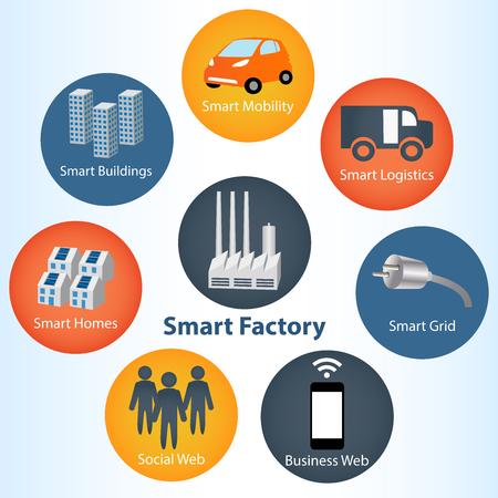 産業 4.0 システム概念と接続ネットワーク内のスマート グリッドのデバイス。業界 4.0 のアイコンのものネットワークのインターネット スマート ソ