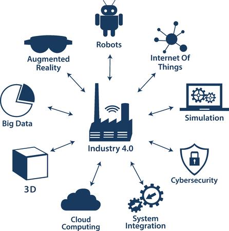 Infografía Iconos de la industria 4.0. Red de Internet de las cosas, solución Smart Factory. Icono de tecnología inteligente, Big data, computación en la nube, realidad aumentada, robótica automática, ciberseguridad.