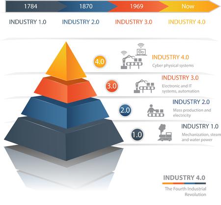 Industrie 4.0 De vierde industriële revolutie. Kleurrijke piramidekaart. Handig voor infographics en presentaties.