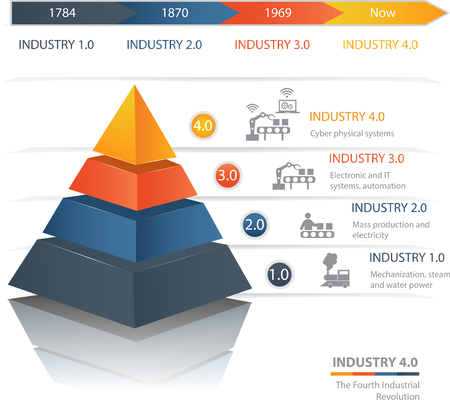 Industrie 4.0 The Fourth Industrial Revolution.Colorful  pyramid chart. Useful for infographics and presentations. Çizim